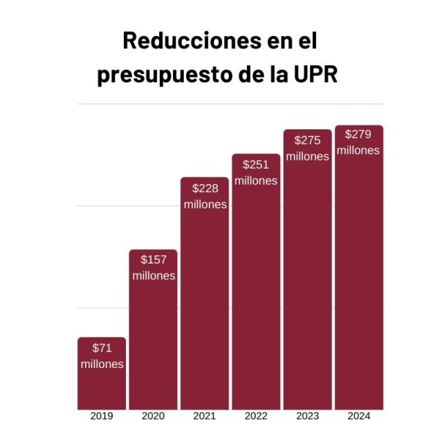 Reducciones en el presupuesto de la UPR.jpg