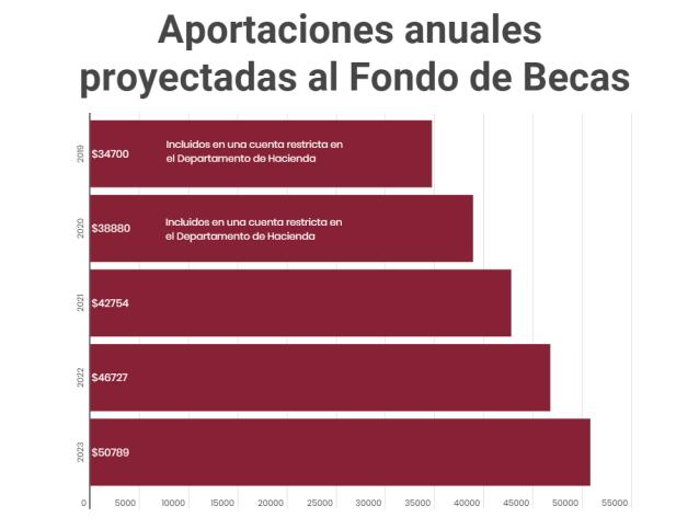 Aportaciones anuales proyectadas al Fondo de Becas